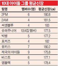 K-POP] Average Height of Male Idol Groups   ©HOTSPICYKIMCHI