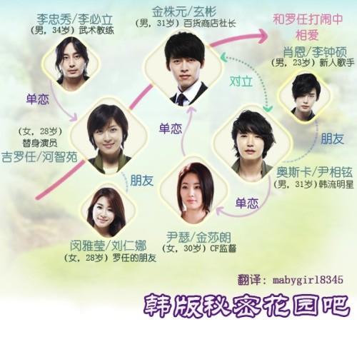 K Pop K Drama Secret Garden Trailers Character Chart Ep 1 Spoiler Details Hotspicykimchi